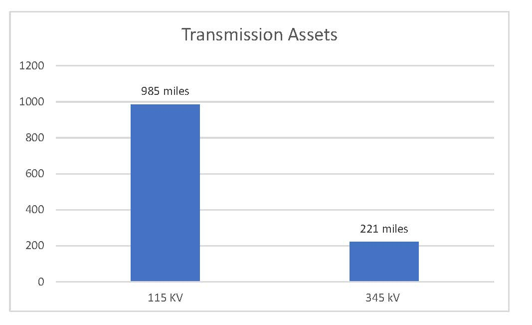 Transmission bar graph